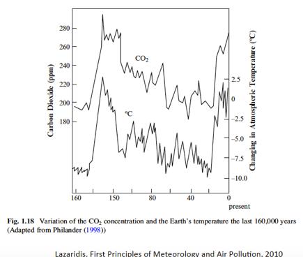Variación Dióxido