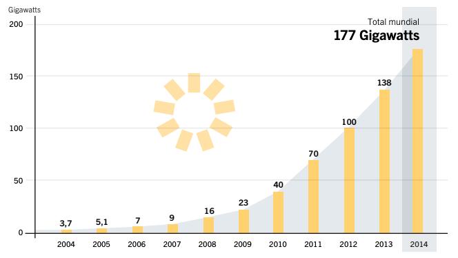 Reporte Energía solar mundial